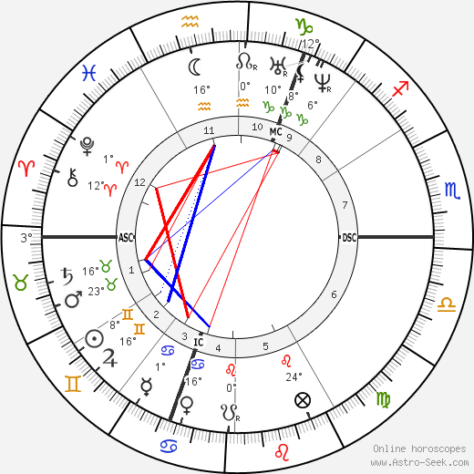 William Bragge birth chart, biography, wikipedia 2019, 2020