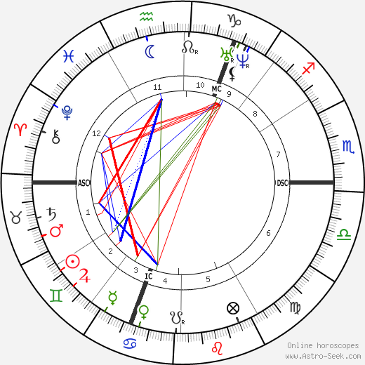 William Bragge birth chart, William Bragge astro natal horoscope, astrology
