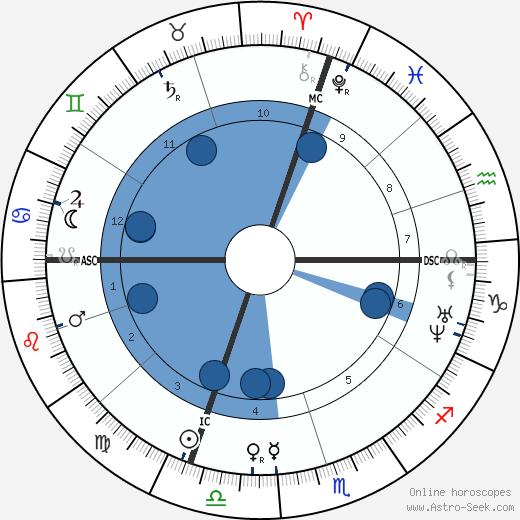 Alexandre Cabanel wikipedia, horoscope, astrology, instagram