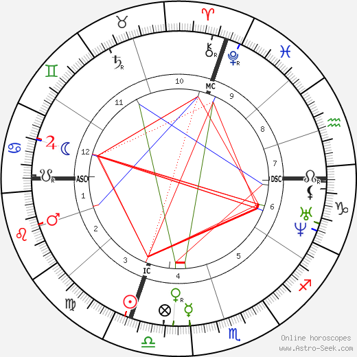 Alexandre Cabanel tema natale, oroscopo, Alexandre Cabanel oroscopi gratuiti, astrologia