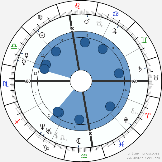 Francis Parkman horoscope, astrology, sign, zodiac, date of birth, instagram