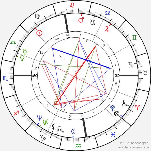 Francis Parkman astro natal birth chart, Francis Parkman horoscope, astrology