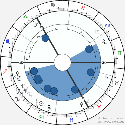 Josef Israels wikipedia, horoscope, astrology, instagram
