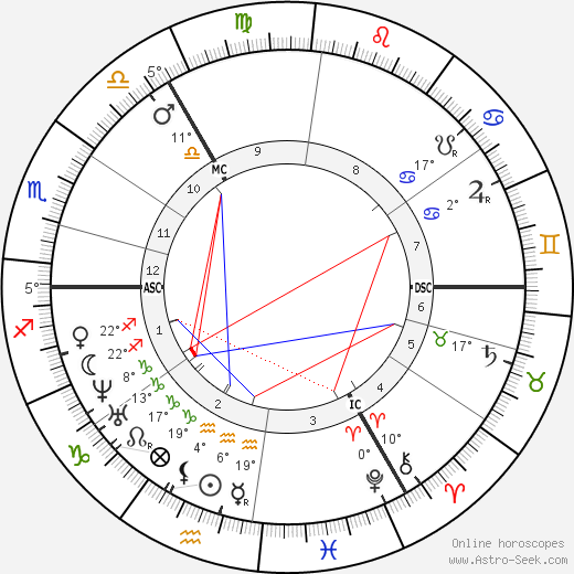 Josef Israels birth chart, biography, wikipedia 2019, 2020