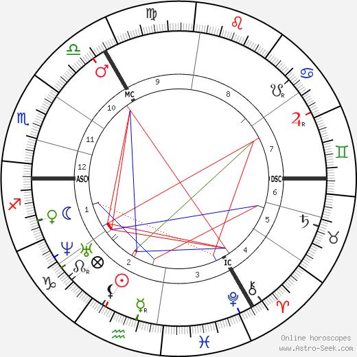 Йосеф Исраэлс Josef Israels день рождения гороскоп, Josef Israels Натальная карта онлайн