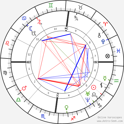 Мари Дюплесси Marie Duplessis день рождения гороскоп, Marie Duplessis Натальная карта онлайн