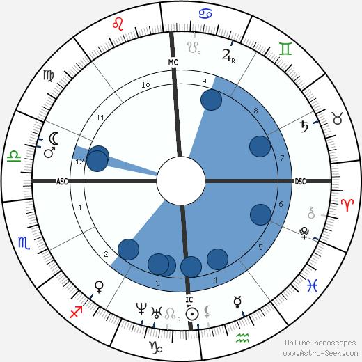 Stonewall Jackson wikipedia, horoscope, astrology, instagram