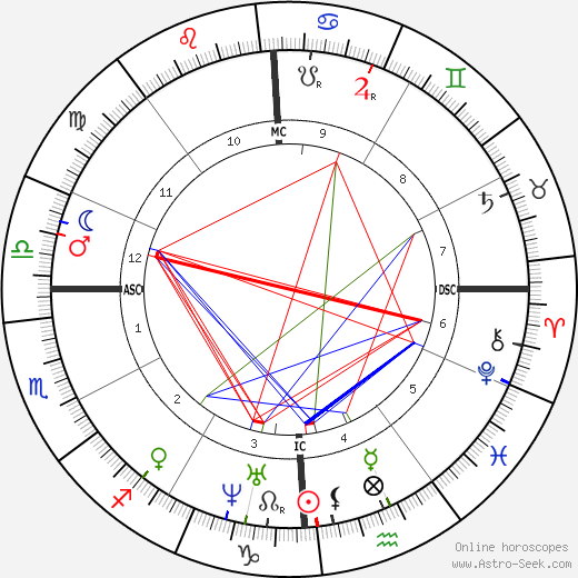 Томас Джонатан Джексон Stonewall Jackson день рождения гороскоп, Stonewall Jackson Натальная карта онлайн