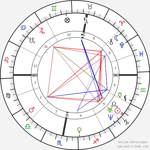 Wilkie Collins birth chart, Wilkie Collins astro natal horoscope, astrology