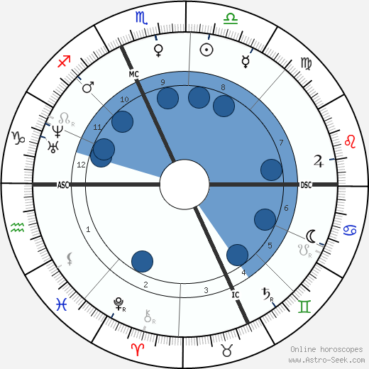 Adolphe Monticelli wikipedia, horoscope, astrology, instagram