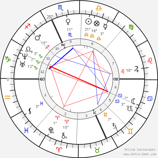 Adolphe Monticelli birth chart, biography, wikipedia 2019, 2020