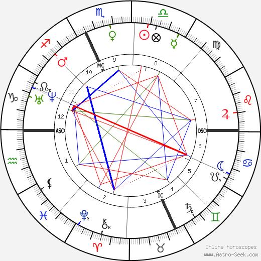 Adolphe Monticelli tema natale, oroscopo, Adolphe Monticelli oroscopi gratuiti, astrologia