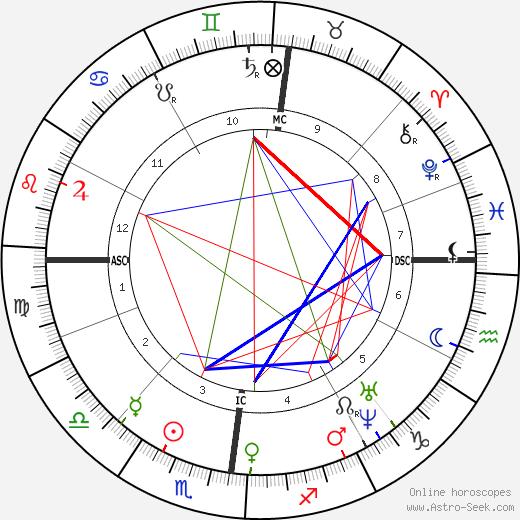 Gabriel Davioud astro natal birth chart, Gabriel Davioud horoscope, astrology