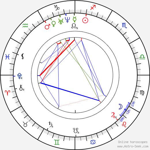Виктор Балагер Victor Balaguer день рождения гороскоп, Victor Balaguer Натальная карта онлайн