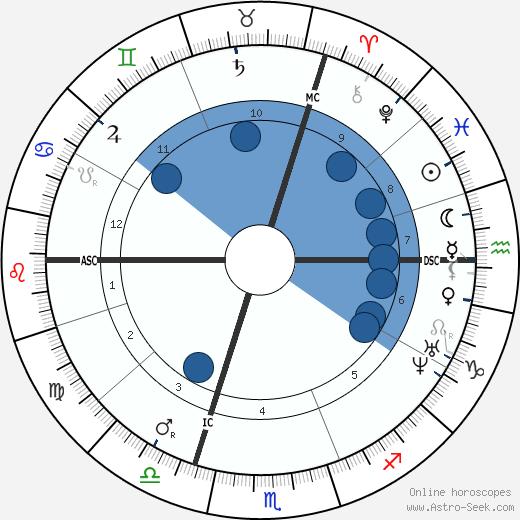 Charles Blondin wikipedia, horoscope, astrology, instagram