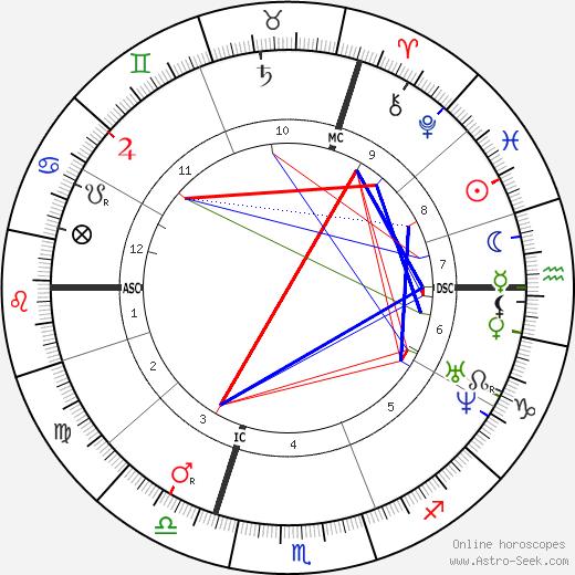 Charles Blondin tema natale, oroscopo, Charles Blondin oroscopi gratuiti, astrologia