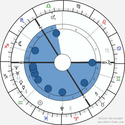 Pierre Jules Janssen wikipedia, horoscope, astrology, instagram