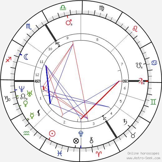 Pierre Jules Janssen astro natal birth chart, Pierre Jules Janssen horoscope, astrology