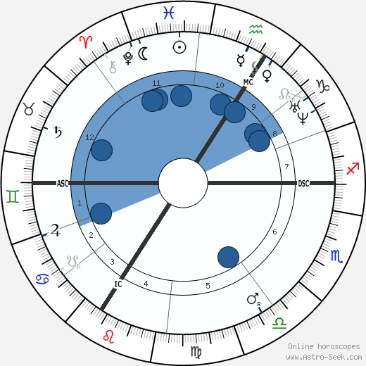 Bedřich Smetana wikipedia, horoscope, astrology, instagram