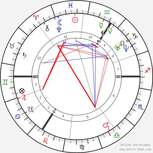Бедржих Сметана Bedřich Smetana день рождения гороскоп, Bedřich Smetana Натальная карта онлайн