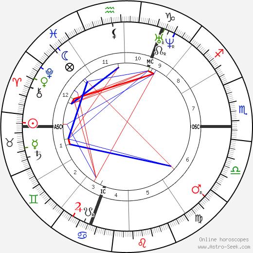 Gustave Boulanger tema natale, oroscopo, Gustave Boulanger oroscopi gratuiti, astrologia