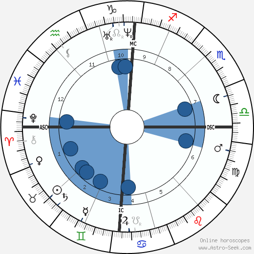 Jean-Léon Gérôme wikipedia, horoscope, astrology, instagram