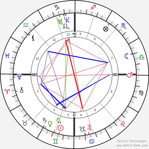 Bernhard von Gudden astro natal birth chart, Bernhard von Gudden horoscope, astrology