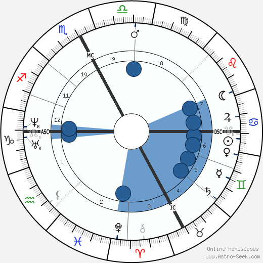 Paul Broca wikipedia, horoscope, astrology, instagram