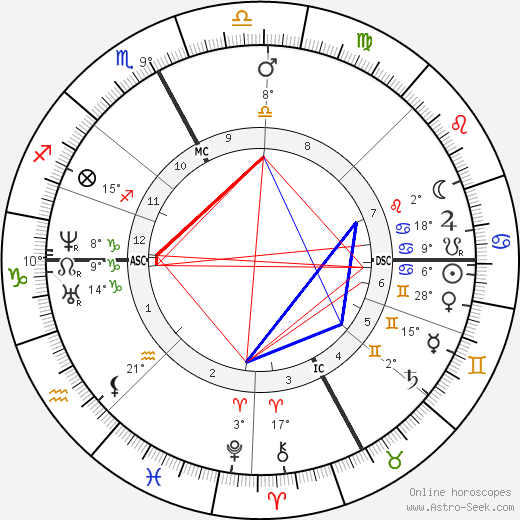 Paul Broca birth chart, biography, wikipedia 2018, 2019