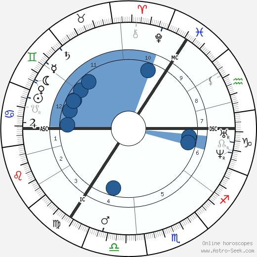William Thomson wikipedia, horoscope, astrology, instagram