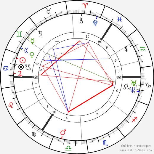 William Thomson astro natal birth chart, William Thomson horoscope, astrology