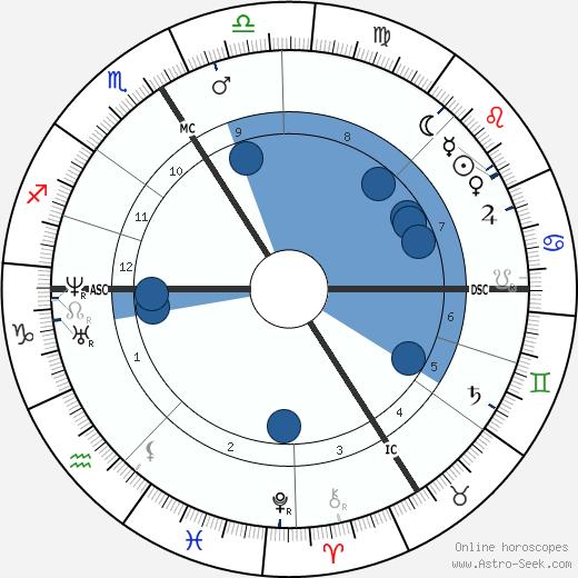 Alexandre Dumas fils wikipedia, horoscope, astrology, instagram