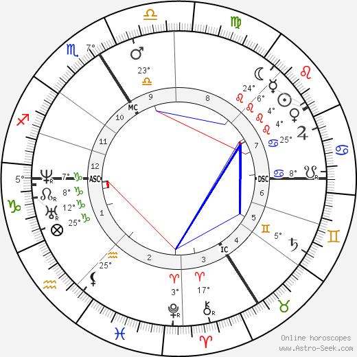 Alexandre Dumas fils birth chart, biography, wikipedia 2018, 2019
