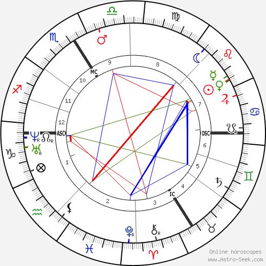 Alexandre Dumas fils astro natal birth chart, Alexandre Dumas fils horoscope, astrology