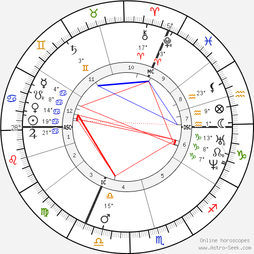 Eugène Boudin birth chart, biography, wikipedia 2019, 2020