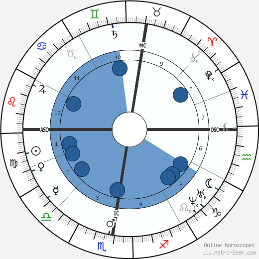 Anton Bruckner wikipedia, horoscope, astrology, instagram