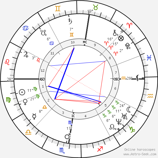 Anton Bruckner birth chart, biography, wikipedia 2018, 2019