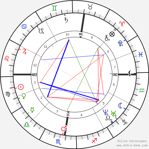 Anton Bruckner astro natal birth chart, Anton Bruckner horoscope, astrology