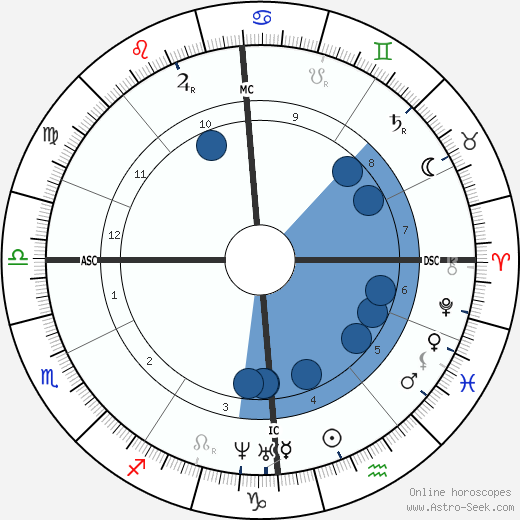 Balduin Möllhausen wikipedia, horoscope, astrology, instagram