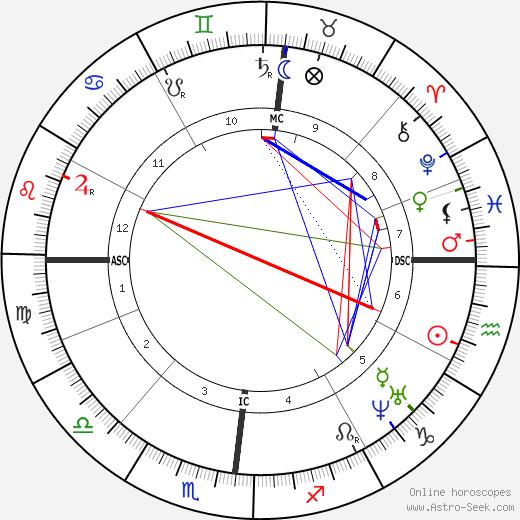 Benedetto Cairoli tema natale, oroscopo, Benedetto Cairoli oroscopi gratuiti, astrologia