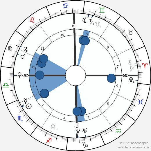 Charles Lavigerie wikipedia, horoscope, astrology, instagram