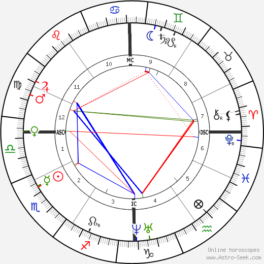 Charles Lavigerie astro natal birth chart, Charles Lavigerie horoscope, astrology