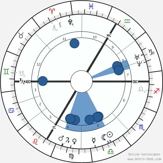 Conrad Ferdinand Meyer wikipedia, horoscope, astrology, instagram