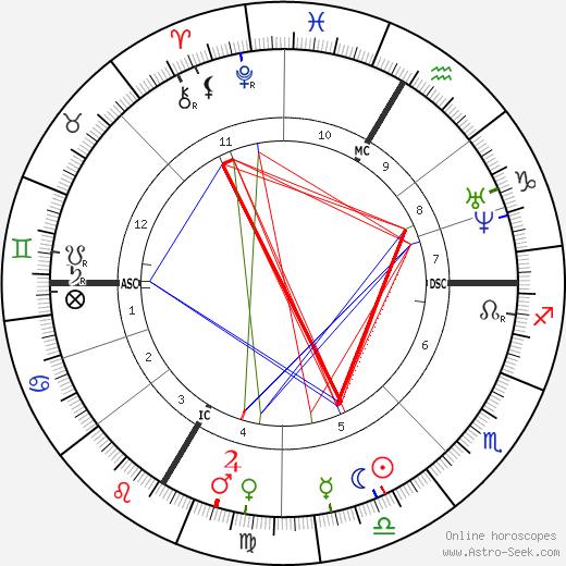 Conrad Ferdinand Meyer tema natale, oroscopo, Conrad Ferdinand Meyer oroscopi gratuiti, astrologia