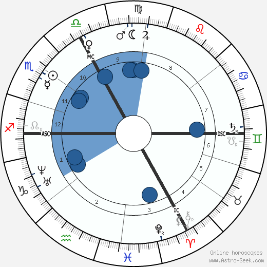 Charles Garnier wikipedia, horoscope, astrology, instagram