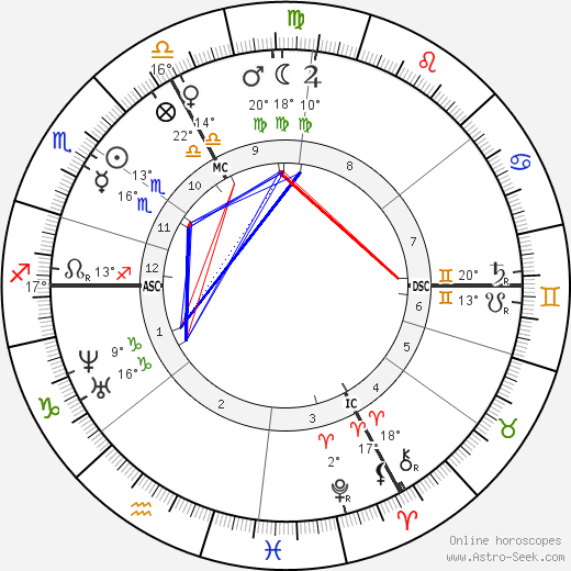 Charles Garnier birth chart, biography, wikipedia 2018, 2019