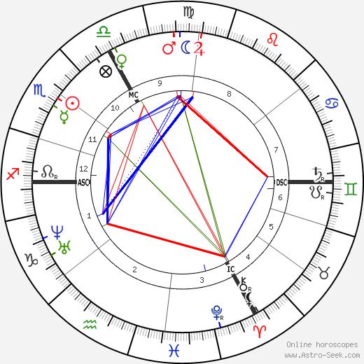Шарль Гарнье Charles Garnier день рождения гороскоп, Charles Garnier Натальная карта онлайн