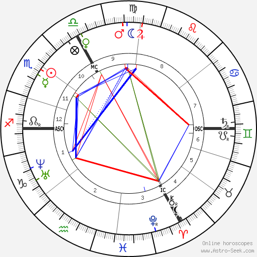 Charles Garnier birth chart, Charles Garnier astro natal horoscope, astrology