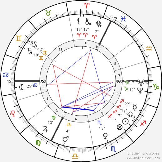 Jean-Martin Charcot birth chart, biography, wikipedia 2019, 2020