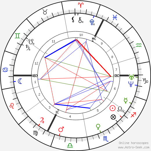 Jean-Martin Charcot astro natal birth chart, Jean-Martin Charcot horoscope, astrology